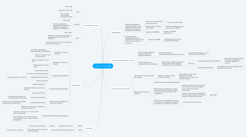 Mind Map: Software Flexibility