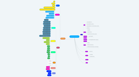 Mind Map: Selectores de JQuery