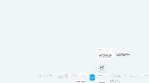 Mind Map: El origen de la escritura a.c y d.c