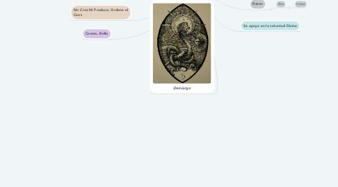 Mind Map: Mito Del Demiurgo