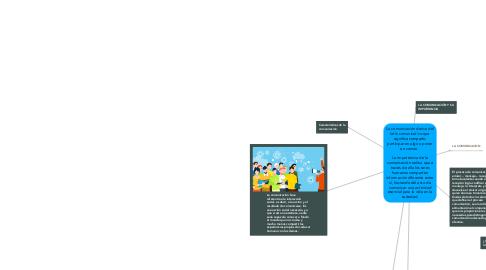 Mind Map: La comunicación deriva del latín comunicativo que significa compartir, participar en algo o poner en común.    La importancia de la comunicación radica que a través de ella los seres humanos comparten información diferente entre sí, haciendo del acto de comunicar una actividad esencial para la vida en la sociedad.