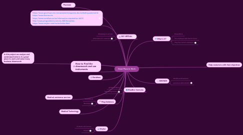 Mind Map: Great Place to Work