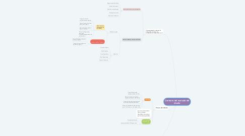 Mind Map: Contexto del marcado del diseño