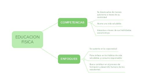 Mind Map: EDUCACION FISICA