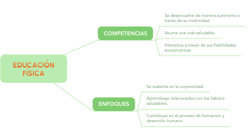 Mind Map: EDUCACIÓN FÍSICA
