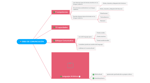 Mind Map: ÁREA DE COMUNICACIÓN