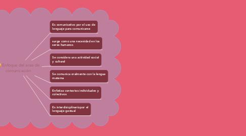 Mind Map: Enfoque del area de comunicación