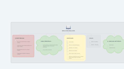 Mind Map: ÁREA COMUNICACIÓN
