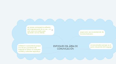 Mind Map: ENFOQUES DEL ÁREA DE COMUNICACIÓN