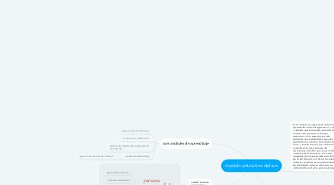 Mind Map: modelo educativo del suv