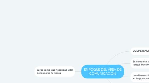 Mind Map: ENFOQUE DEL ÁREA DE COMUNICACIÓN