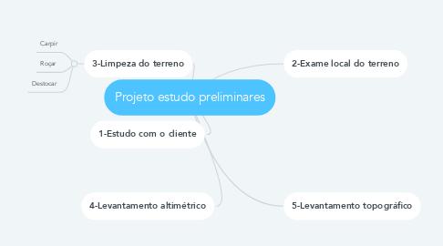 Mind Map: Projeto estudo preliminares