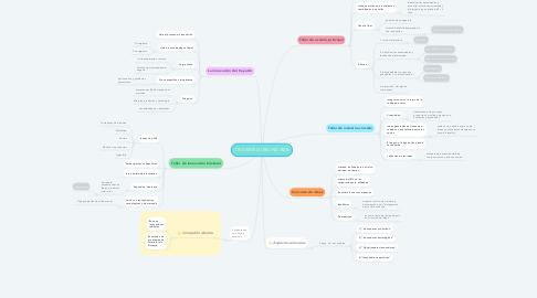 Mind Map: CROWDSOURCING B2B