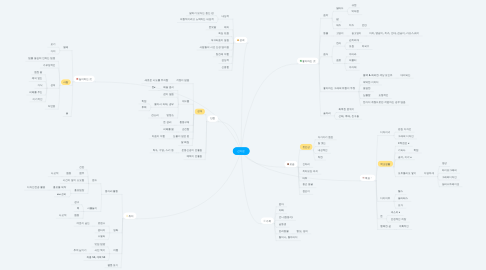 Mind Map: 신가은