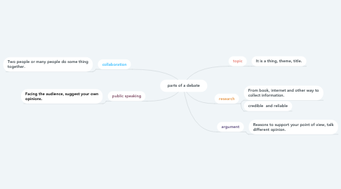 Mind Map: parts of a debate