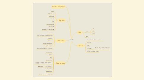 Mind Map: debate