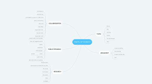 Mind Map: PARTS OF DEBATE