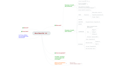 Mind Map: MicroTallersTAC  2.0