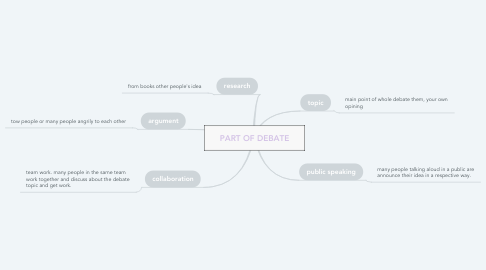 Mind Map: PART OF DEBATE