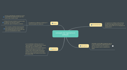 Mind Map: concepto de ingeniería en software