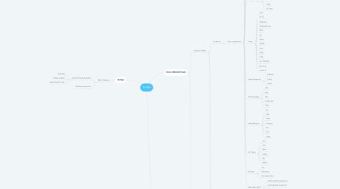 Mind Map: SI AKU