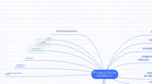 Mind Map: CONFLICTOS DEL DESARROLLO