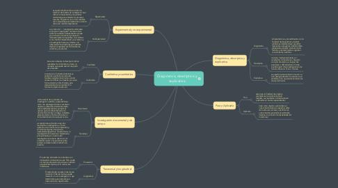 Mind Map: Diagnóstica, descriptiva y explicativa