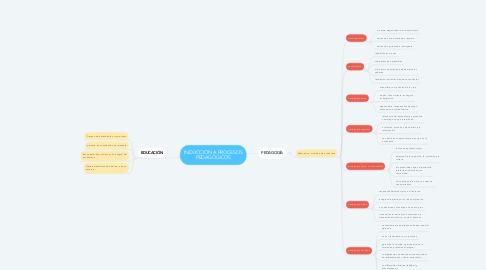 Mind Map: INDUCCIÓN A PROCESOS PEDAGÓGICOS
