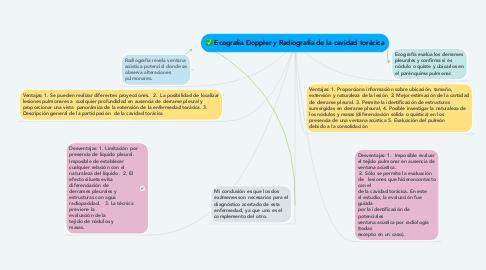 Mind Map: Ecografía Doppler y Radiografía de la cavidad torácica