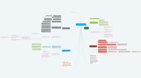 Mind Map: Investigación cuantitativa