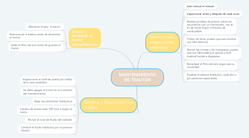 Mind Map: MANTENIMIENTO DE TRAUTOR