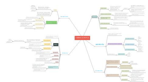 Mind Map: FARMACOCINETICA