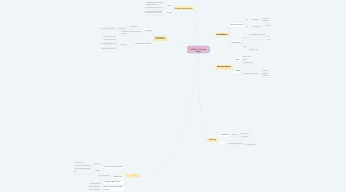 Mind Map: Seniority-based promotion in Thailand : It's time to change