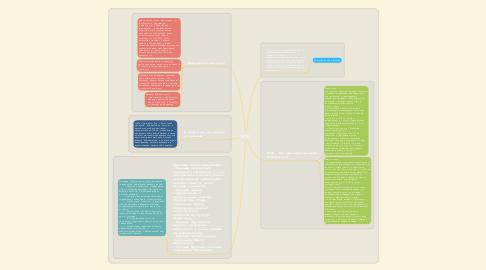 Mind Map: МПИ