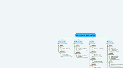 Mind Map: Clasificación de proteínas