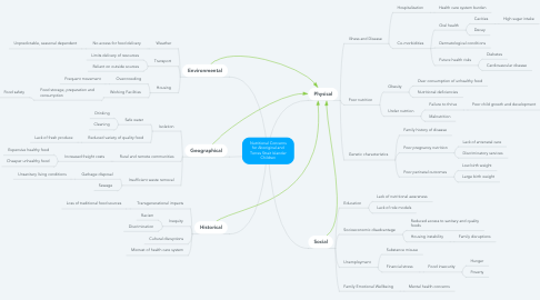 Mind Map: Nutritional Concerns for Aboriginal and Torres Strait Islander Children