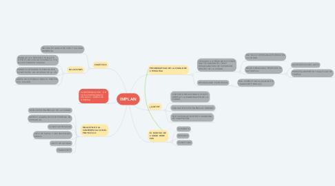 Mind Map: IMPLAN