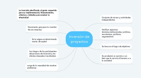 Mind Map: Inversión de proyectos