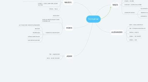 Mind Map: Kontakter
