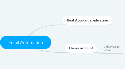 Mind Map: Email Automation