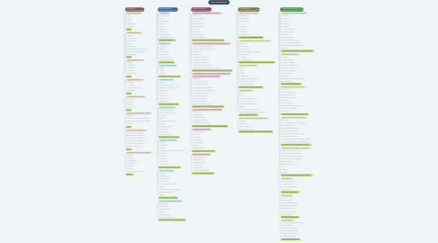 Mind Map: Neon learning journey