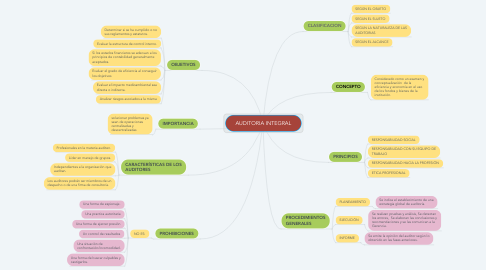 Mind Map: AUDITORIA INTEGRAL