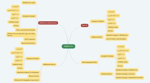 Mind Map: MyKAU v7.0