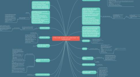 Mind Map: ESTRUCTURAS ARITMÉTICAS  ELEMENTALES Y SU MODELIZACIÓN