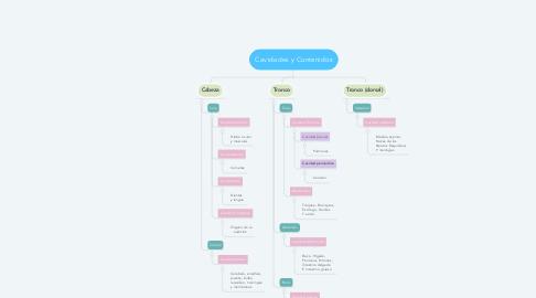 Mind Map: Cavidades y Contenidos