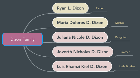 Mind Map: Dizon Family