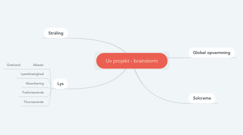 Mind Map: Uv projekt - brainstorm