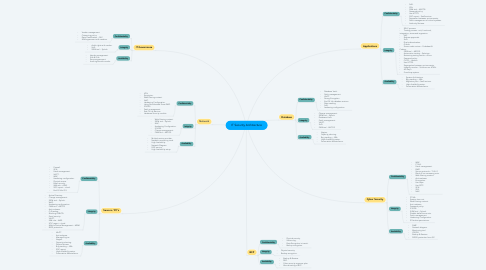 Mind Map: IT Security Architecture