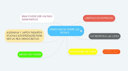 Mind Map: DEMOCRACIA SOBRE LAS RUINAS