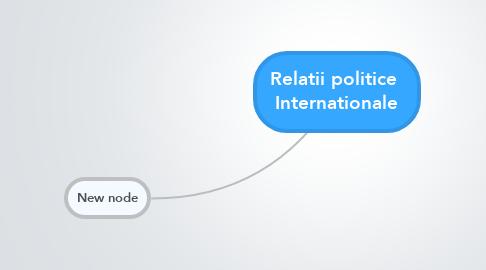 Mind Map: Relatii politice  Internationale